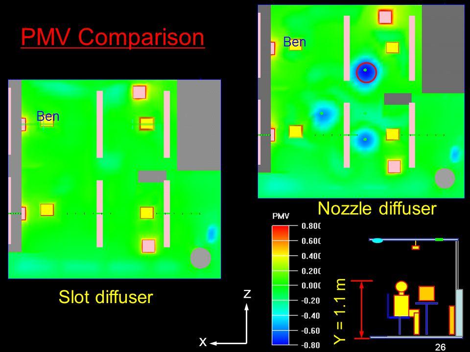 26 PMV Comparison Slot diffuser Y = 1.1 m x z Nozzle diffuser Ben