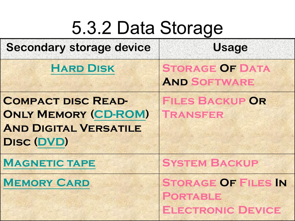 5.3.2 Data Storage Secondary storage device Usage Hard Disk Storage Of Data And Software Compact disc Read- Only Memory (CD-ROM) And Digital Versatile Disc (DVD)CD-ROMDVD Files Backup Or Transfer Magnetic tapeSystem Backup Memory CardStorage Of Files In Portable Electronic Device