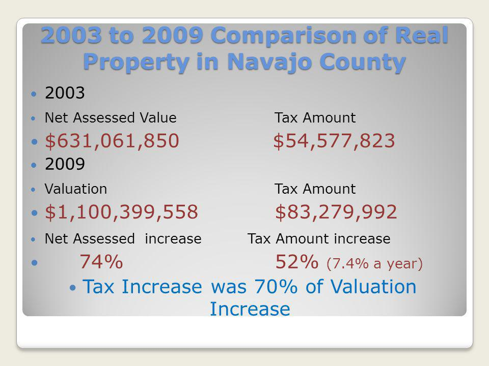 2003 to 2009 Comparison of Real Property in Navajo County 2003 Net Assessed ValueTax Amount $631,061,850 $54,577,823 2009 ValuationTax Amount $1,100,3