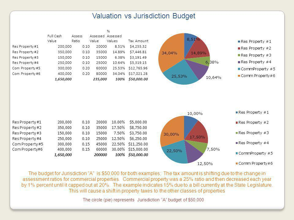 Valuation vs Jurisdiction Budget The budget for Jurisdiction A is $50,000 for both examples; The tax amount is shifting due to the change in assessment ratios for commercial properties.