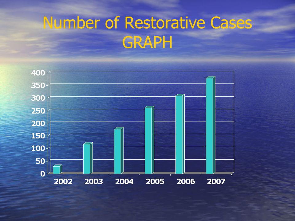 Number of Restorative Cases GRAPH