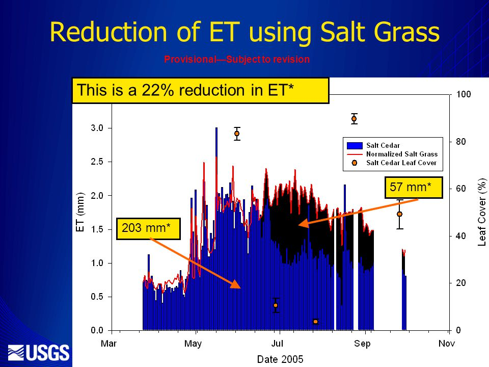 Reduction of ET using Salt Grass 203 mm* 57 mm* This is a 22% reduction in ET* ProvisionalSubject to revision
