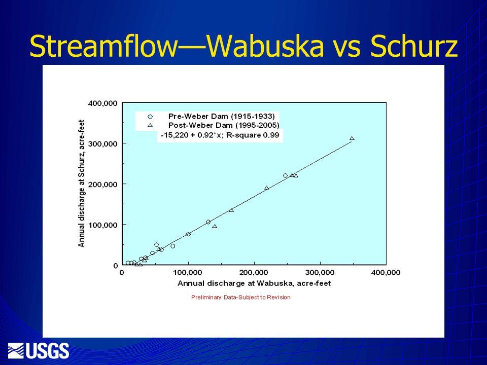 StreamflowWabuska vs Schurz