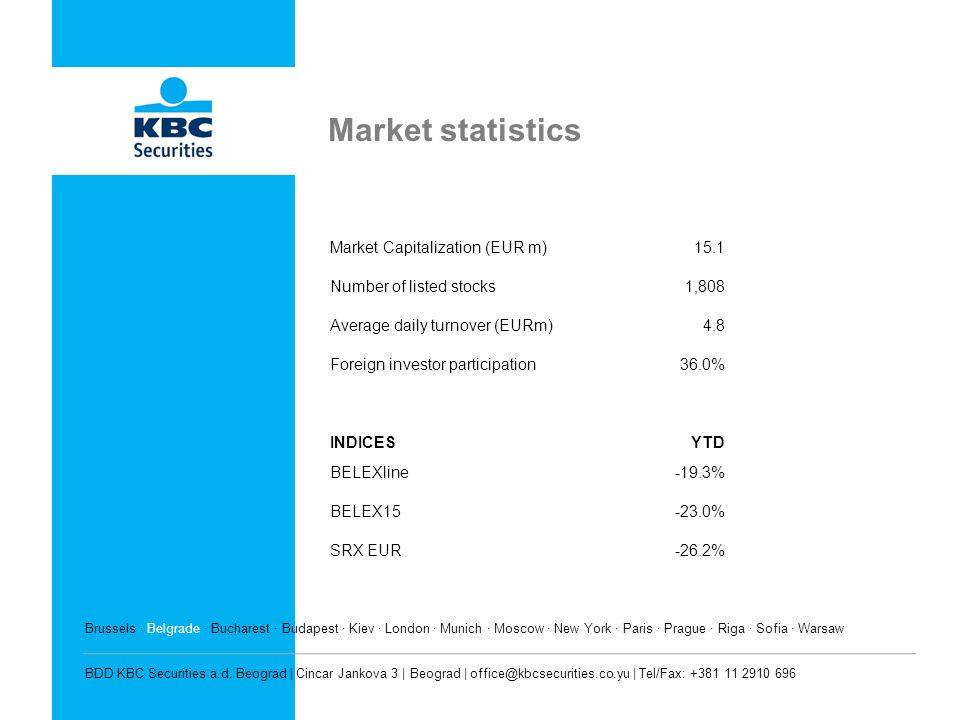 Market statistics Market Capitalization (EUR m)15.1 Number of listed stocks1,808 Average daily turnover (EURm)4.8 Foreign investor participation36.0% INDICESYTD BELEXline-19.3% BELEX15-23.0% SRX EUR-26.2% Brussels · Belgrade · Bucharest · Budapest · Kiev · London · Munich · Moscow · New York · Paris · Prague · Riga · Sofia · Warsaw BDD KBC Securities a.d.