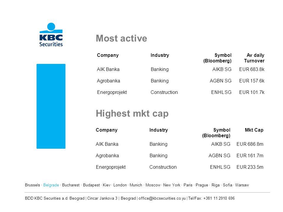 Most active CompanyIndustrySymbol (Bloomberg) Av daily Turnover AIK BankaBankingAIKB SGEUR 683.8k AgrobankaBankingAGBN SGEUR 157.6k EnergoprojektConst