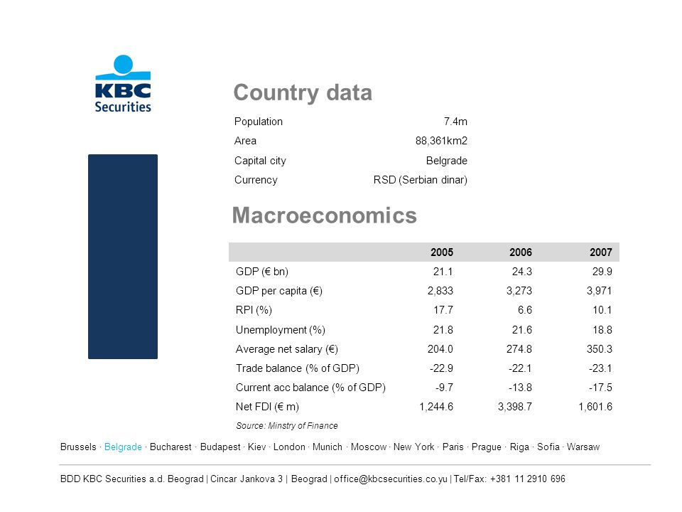 Country data Population7.4m Area88,361km2 Capital cityBelgrade CurrencyRSD (Serbian dinar) Macroeconomics 200520062007 GDP ( bn)21.124.329.9 GDP per capita ()2,8333,2733,971 RPI (%)17.76.610.1 Unemployment (%)21.821.618.8 Average net salary ()204.0274.8350.3 Trade balance (% of GDP)-22.9-22.1-23.1 Current acc balance (% of GDP)-9.7-13.8-17.5 Net FDI ( m)1,244.63,398.71,601.6 Source: Minstry of Finance Brussels · Belgrade · Bucharest · Budapest · Kiev · London · Munich · Moscow · New York · Paris · Prague · Riga · Sofia · Warsaw BDD KBC Securities a.d.