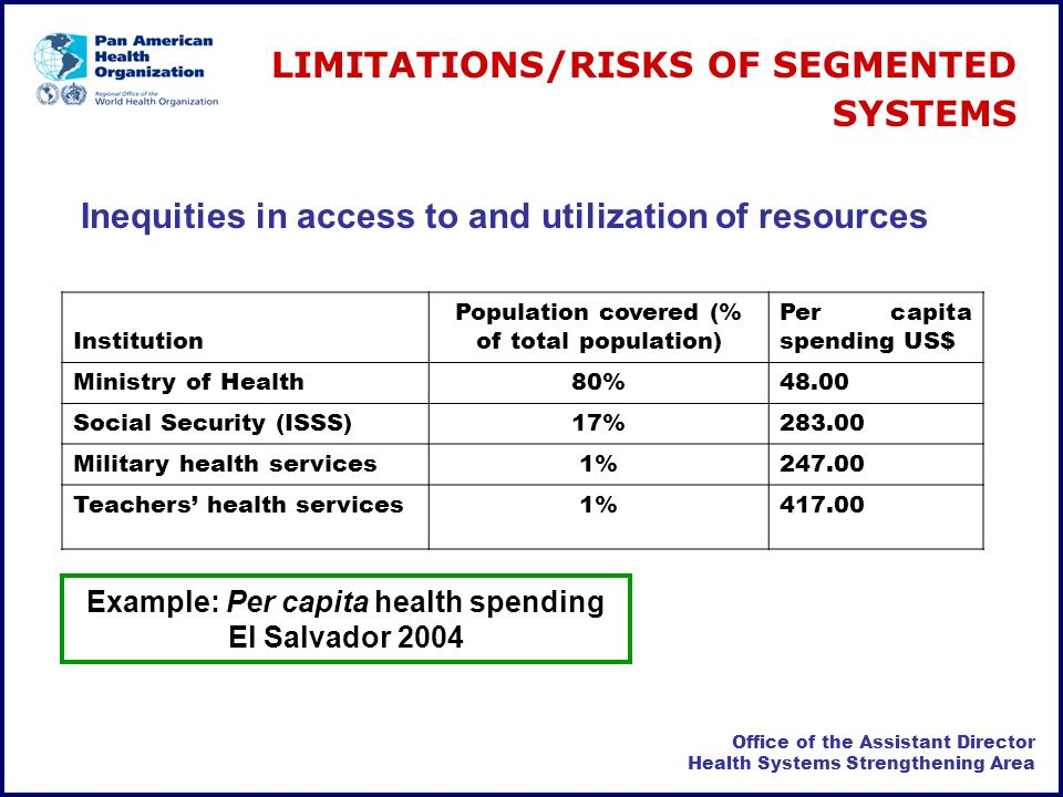 Office of the Assistant Director Health Systems Strengthening Area Example: Per capita health spending El Salvador 2004 Institution Population covered (% of total population) Per capita spending US$ Ministry of Health80%48.00 Social Security (ISSS)17% Military health services1% Teachers health services1% Inequities in access to and utilization of resources LIMITATIONS/RISKS OF SEGMENTED SYSTEMS