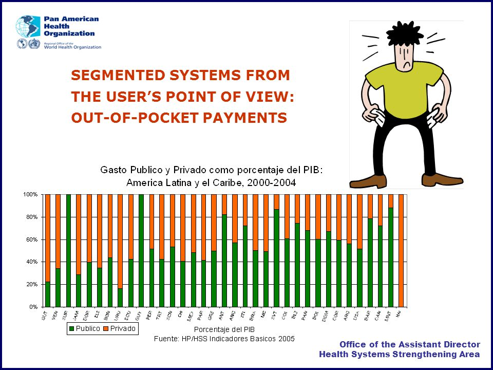 Office of the Assistant Director Health Systems Strengthening Area SEGMENTED SYSTEMS FROM THE USERS POINT OF VIEW: OUT-OF-POCKET PAYMENTS