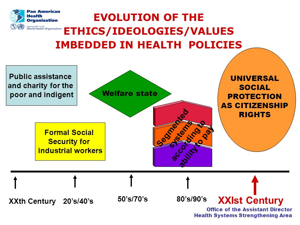 Office of the Assistant Director Health Systems Strengthening Area EVOLUTION OF THE ETHICS/IDEOLOGIES/VALUES IMBEDDED IN HEALTH POLICIES 20s/40s 80s/90s50s/70s XXIst Century Formal Social Security for industrial workers Public assistance and charity for the poor and indigent XXth Century Welfare state Segmented systems according to ability to pay UNIVERSAL SOCIAL PROTECTION AS CITIZENSHIP RIGHTS