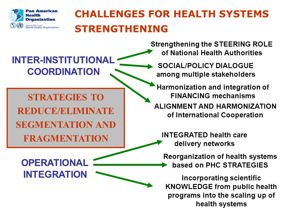 Office of the Assistant Director Health Systems Strengthening Area INTER-INSTITUTIONAL COORDINATION OPERATIONAL INTEGRATION Strengthening the STEERING ROLE of National Health Authorities ALIGNMENT AND HARMONIZATION of International Cooperation INTEGRATED health care delivery networks Reorganization of health systems based on PHC STRATEGIES Incorporating scientific KNOWLEDGE from public health programs into the scaling up of health systems STRATEGIES TO REDUCE/ELIMINATE SEGMENTATION AND FRAGMENTATION SOCIAL/POLICY DIALOGUE among multiple stakeholders Harmonization and integration of FINANCING mechanisms CHALLENGES FOR HEALTH SYSTEMS STRENGTHENING