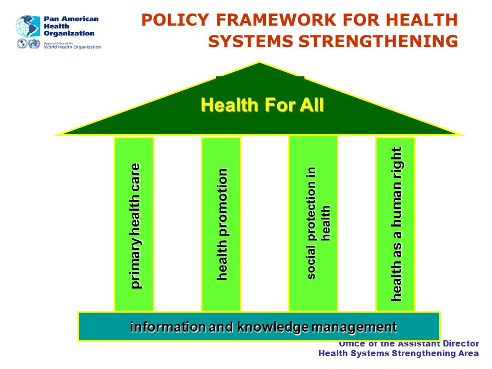 Office of the Assistant Director Health Systems Strengthening Area POLICY FRAMEWORK FOR HEALTH SYSTEMS STRENGTHENING primary health care health promotion social protection in health health as a human right information and knowledge management Health For All