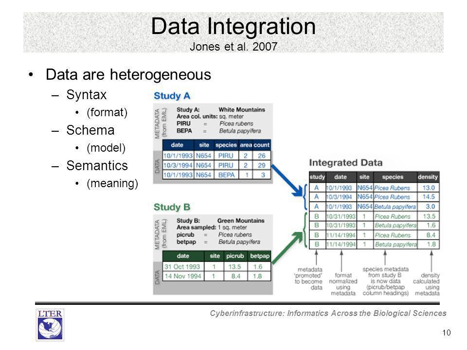 Cyberinfrastructure: Informatics Across the Biological Sciences 10 Data Integration Jones et al.
