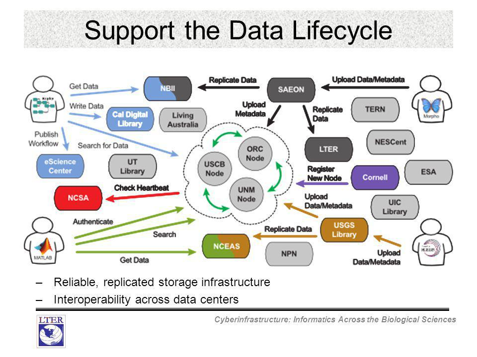 Cyberinfrastructure: Informatics Across the Biological Sciences Support the Data Lifecycle –Reliable, replicated storage infrastructure –Interoperability across data centers