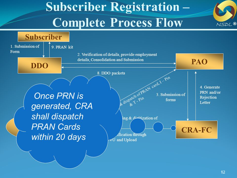 12 Subscriber DDOs PAO 1. Submission of Form 2. Verification of details, provide employment details, Consolidation and Submission 7. Generation & disp