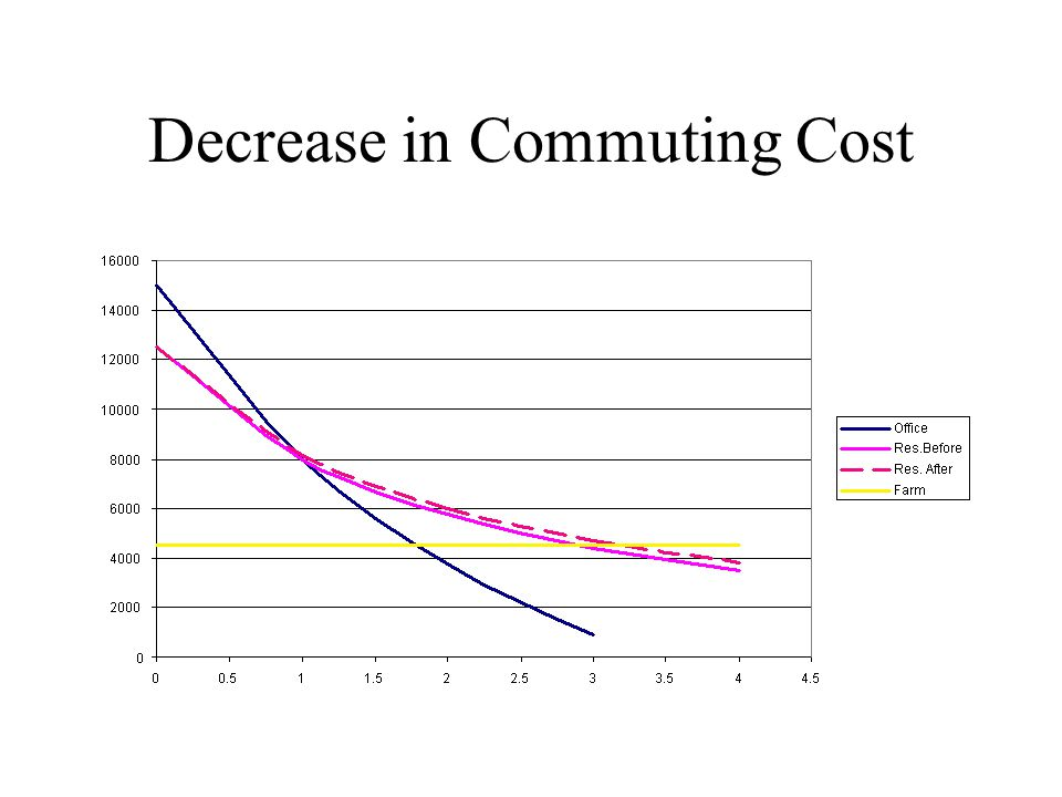 Decrease in Commuting Cost