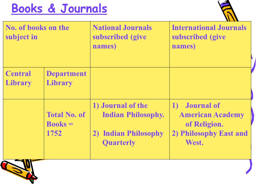 No. of books on the subject in National Journals subscribed (give names) International Journals subscribed (give names) Central Library Department Lib