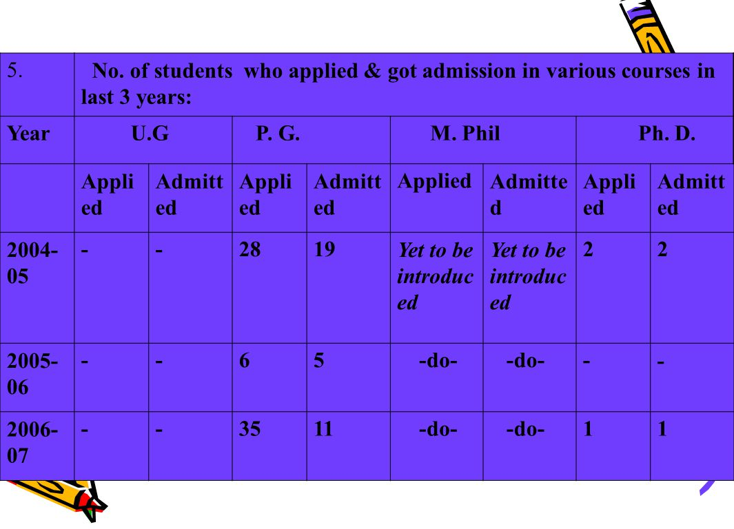13.Whether the department is identified by UGC as Special Assistance Programmed (SAP), Department Research Support (DRS), Department of special Assistance (DSA), Centre of Advance Study (CAS).