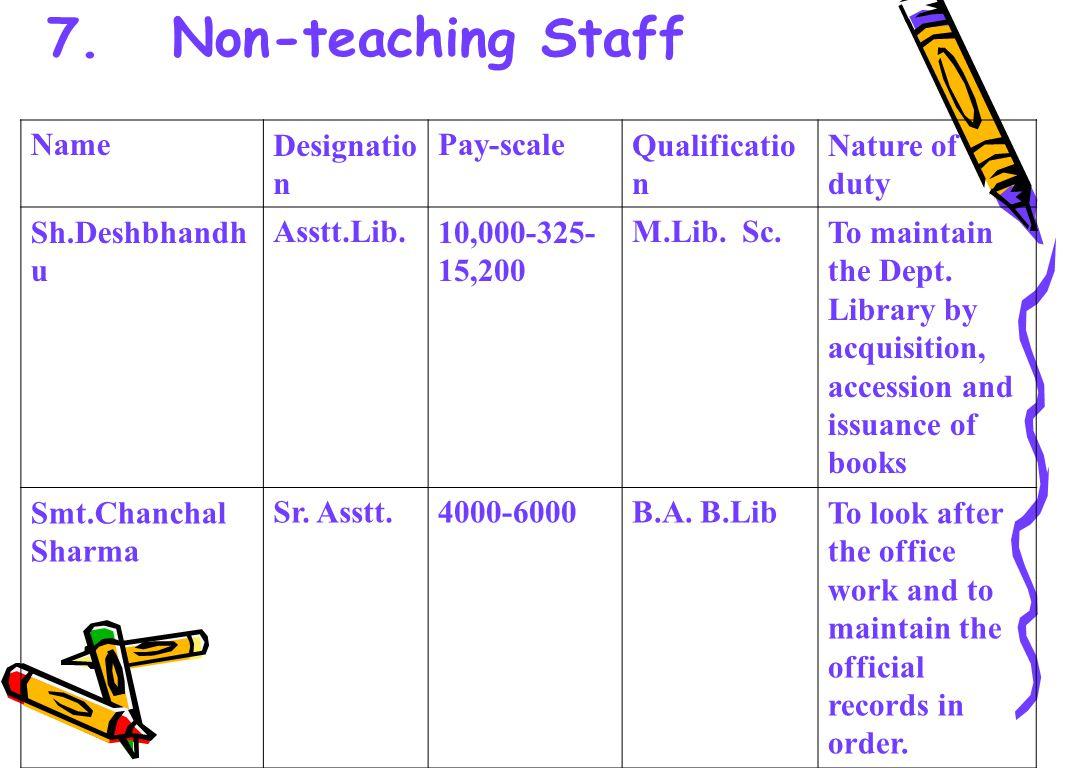 Smt.Neenu Kumari Jr. Asstt. Contract ual basis.
