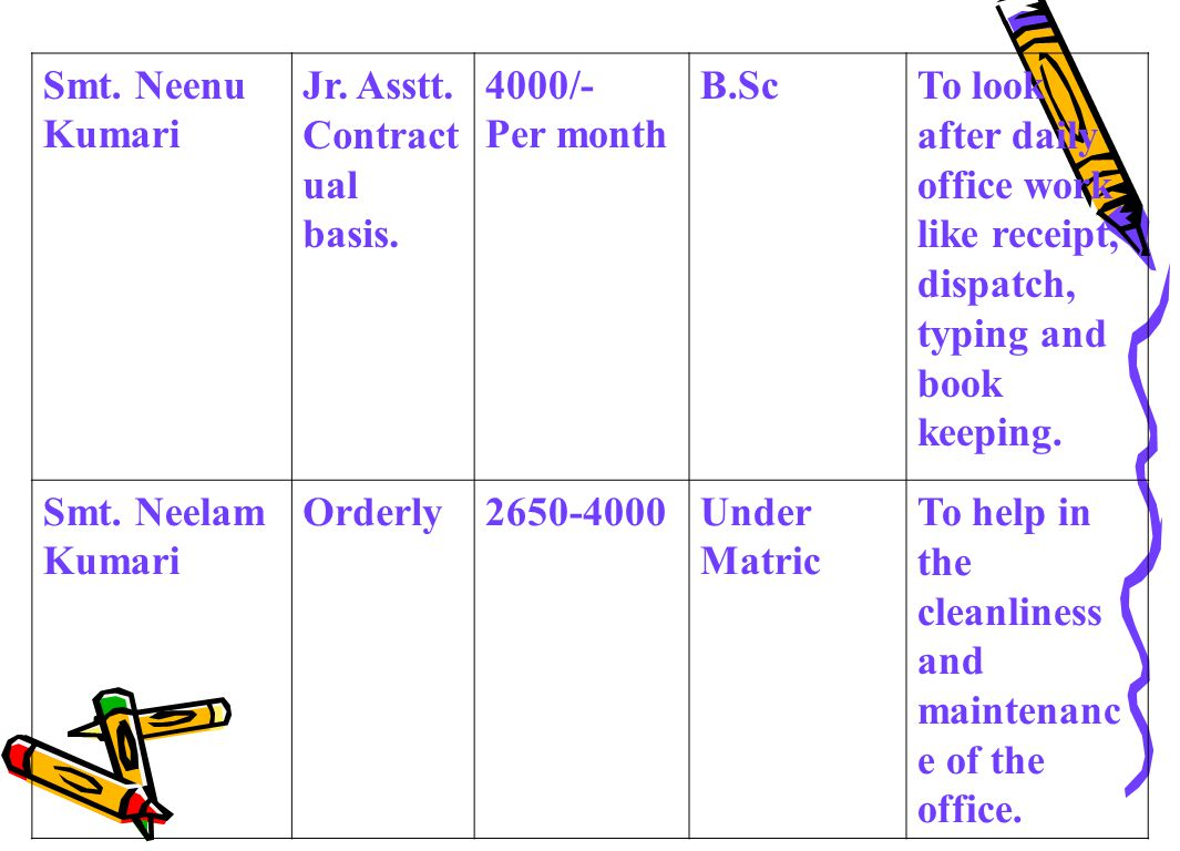 PurposeRecommendation Infrastructure (Building, rooms laboratory etc.) Equipment Books & Journals Staff Others TOTAL: