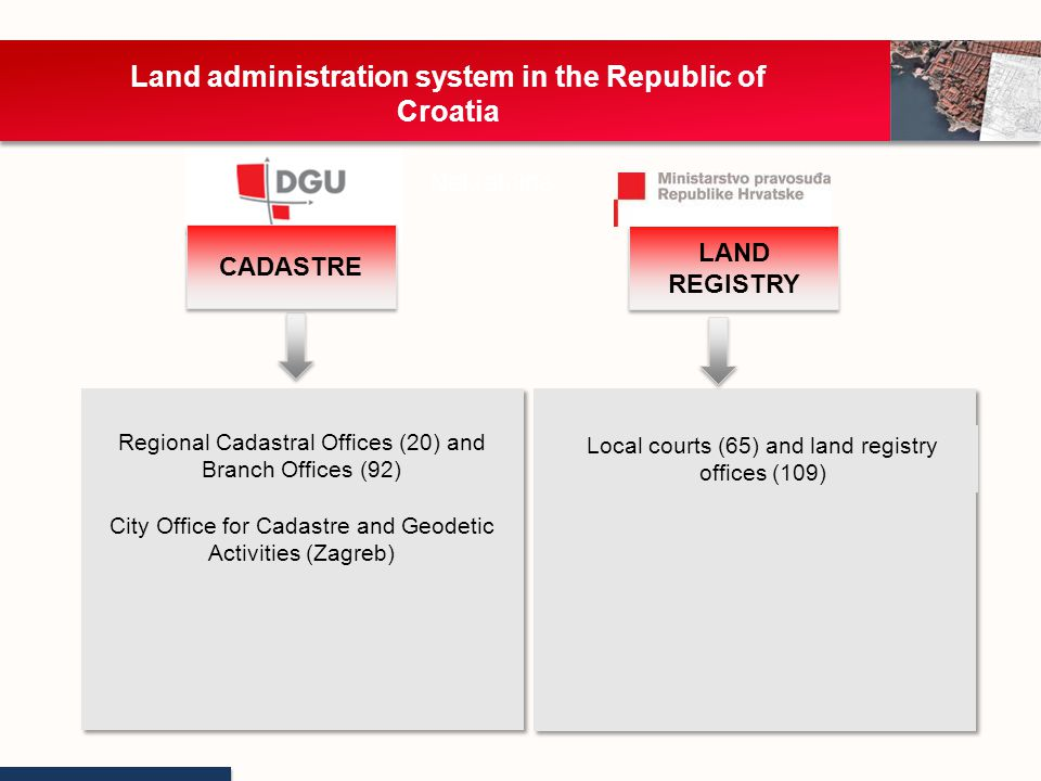 CADASTRE LAND REGISTRY Local courts (65) and land registry offices (109) Nekretnine Regional Cadastral Offices (20) and Branch Offices (92) City Office for Cadastre and Geodetic Activities (Zagreb) Land administration system in the Republic of Croatia
