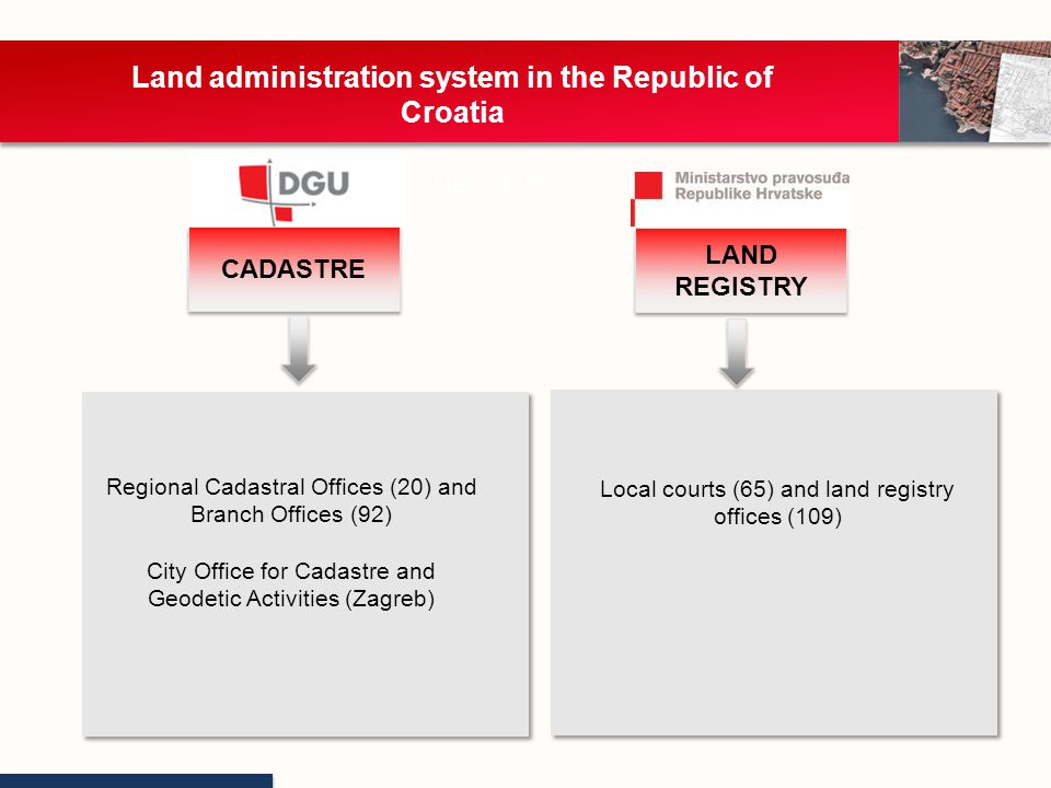 CADASTRE registration of rights/legal facts/other information relevant to real properties and ownerships (mortgage, change of address, change of surname…) issuing certificates, extracts and transcriptions from land registry http://e-izvadak.pravosudje.hr Aplications: - a/n (2) Nekretnine LAND REGISTRY keeping and maintaining all cadastral data issuing cadastral map copies Issuing possession title transcriptions verifying and certification of geodetic survey reports www.katastar.hr http://geoportal.dgu.hr/ Aplications: - a/n (2) - graphics (5)