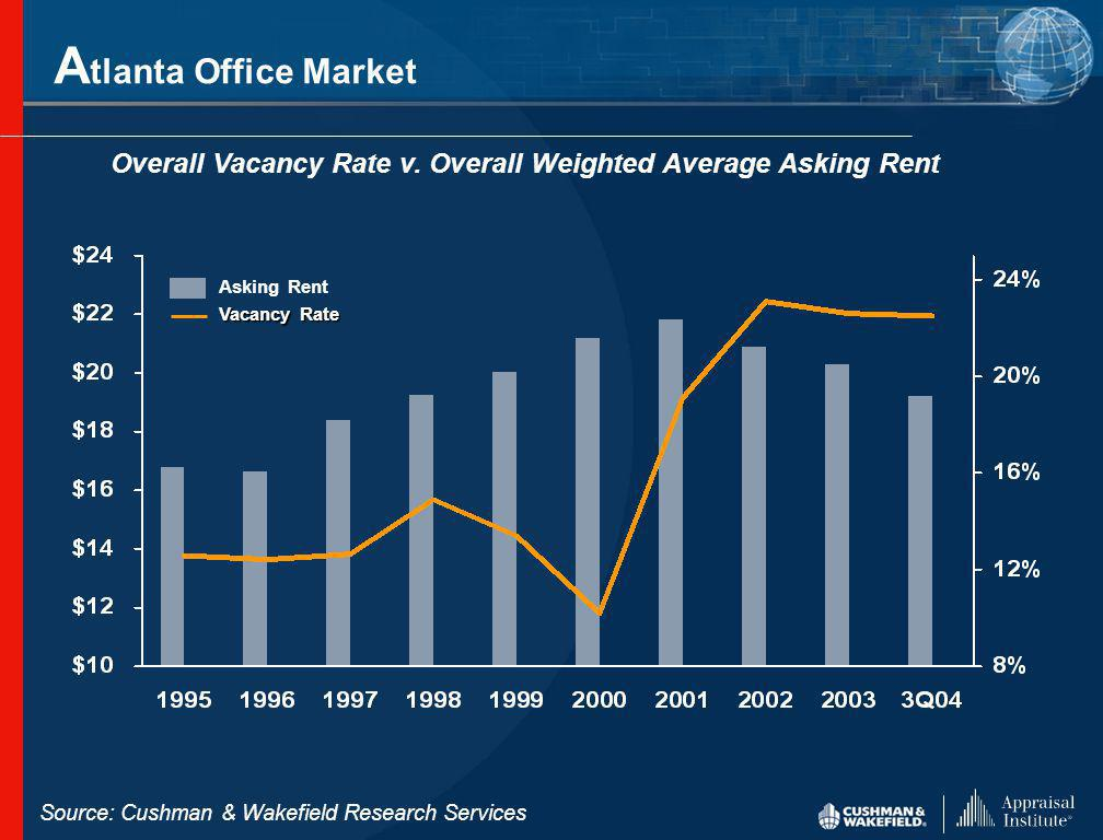 Overall Vacancy Rate v. Overall Weighted Average Asking Rent Asking Rent Vacancy Rate A tlanta Office Market Source: Cushman & Wakefield Research Serv