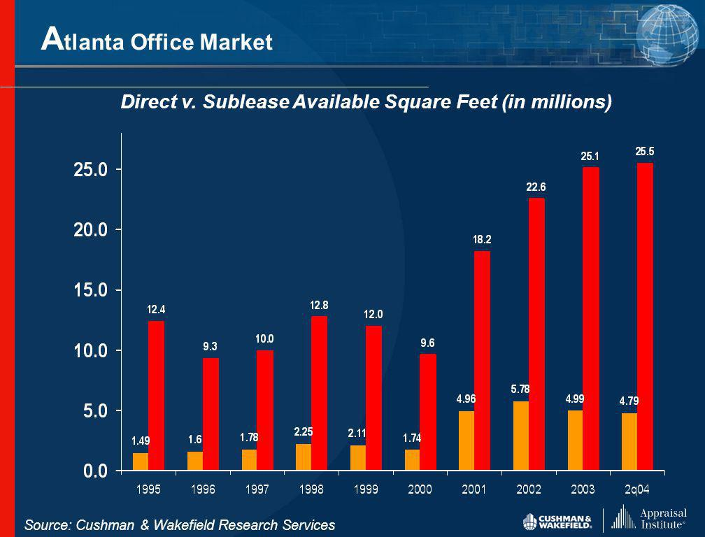 A tlanta Office Leasing Opportunities Number of Spaces Available by Size Source: Cushman & Wakefield Research Services