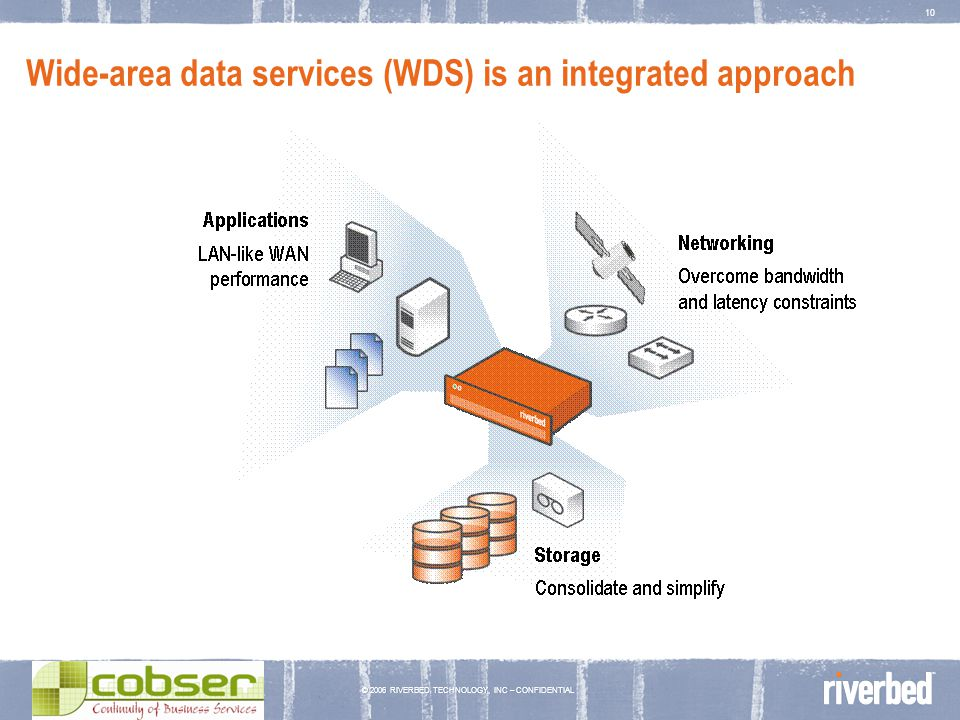 © 2006 RIVERBED TECHNOLOGY, INC – CONFIDENTIAL 10 Wide-area data services (WDS) is an integrated approach