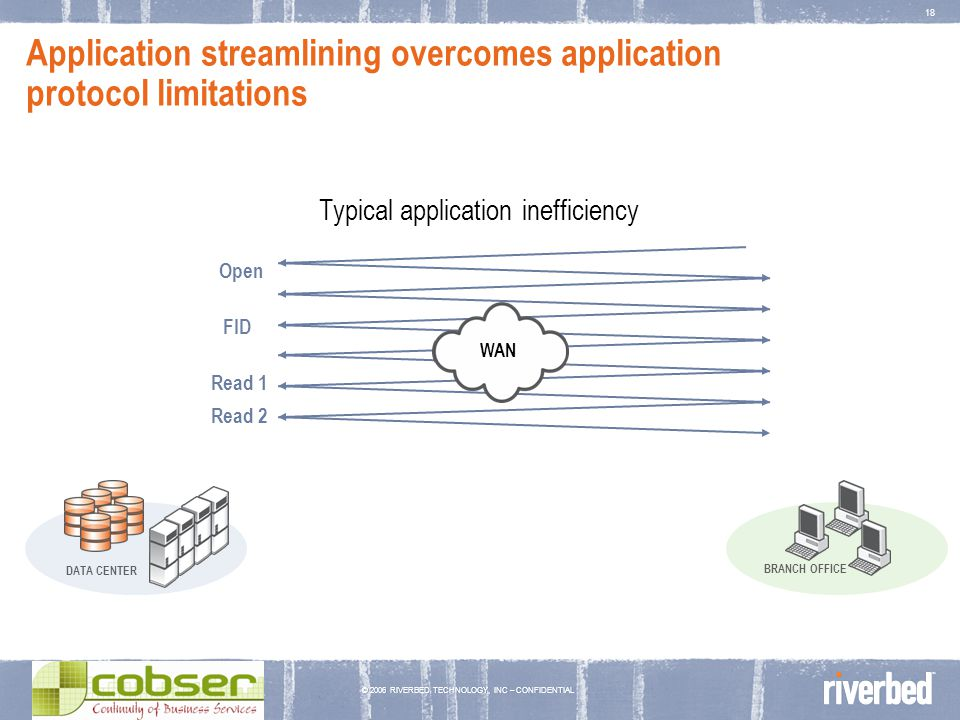 © 2006 RIVERBED TECHNOLOGY, INC – CONFIDENTIAL 18 Application streamlining overcomes application protocol limitations Typical application inefficiency