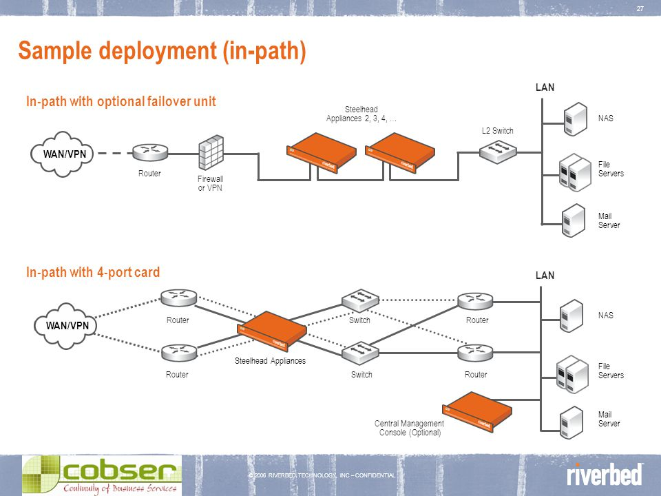 © 2006 RIVERBED TECHNOLOGY, INC – CONFIDENTIAL 27 Sample deployment (in-path) Router Steelhead Appliances 2, 3, 4, … L2 Switch WAN or VPN Firewall or