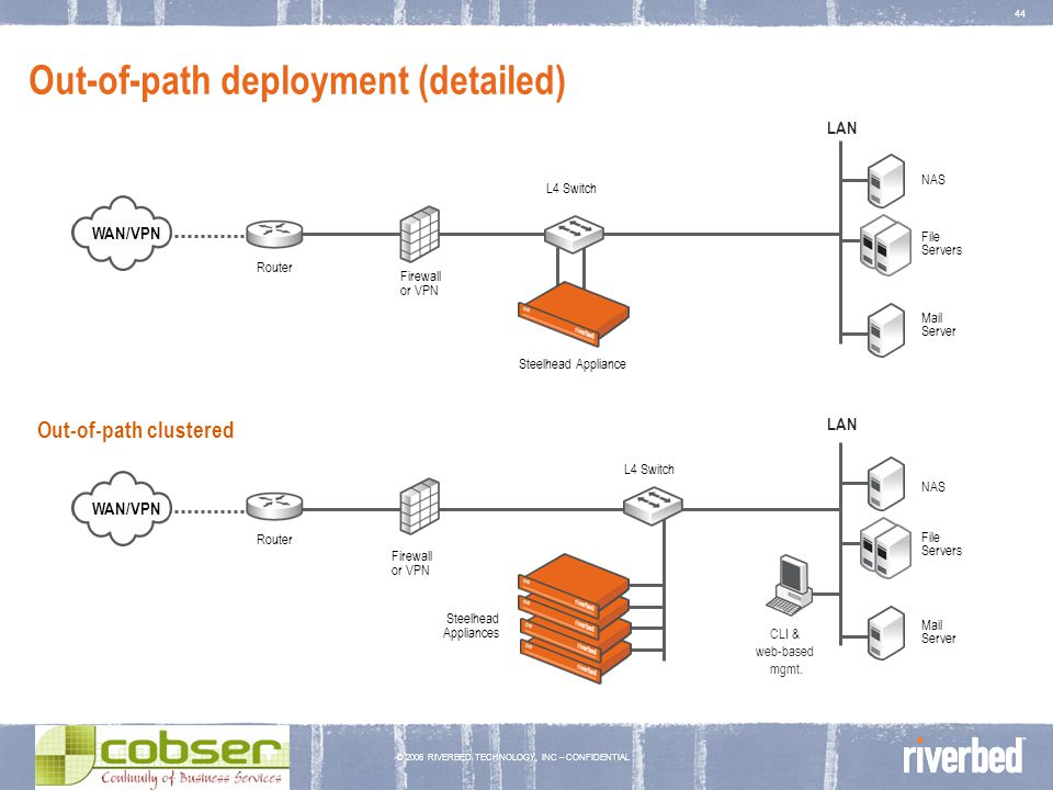 © 2006 RIVERBED TECHNOLOGY, INC – CONFIDENTIAL 44 Out-of-path deployment (detailed) CLI & web-based mgmt. Out-of-path clustered Router Firewall or VPN