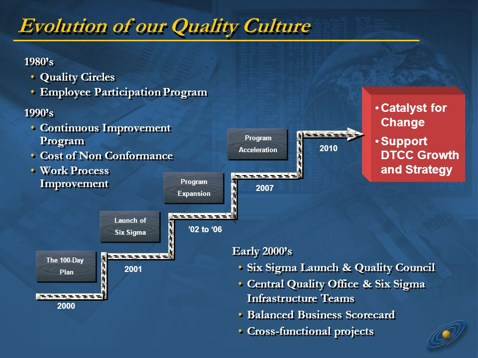 Evolution of our Quality Culture Catalyst for Change Support DTCC Growth and Strategy 2010 2001 02 to 06 2007 2000 The 100-Day Plan Launch of Six Sigma Program Expansion Program Acceleration 1980s Quality Circles Employee Participation Program 1990s Continuous Improvement Program Cost of Non Conformance Work Process Improvement 1980s Quality Circles Employee Participation Program 1990s Continuous Improvement Program Cost of Non Conformance Work Process Improvement Early 2000s Six Sigma Launch & Quality Council Central Quality Office & Six Sigma Infrastructure Teams Balanced Business Scorecard Cross-functional projects Early 2000s Six Sigma Launch & Quality Council Central Quality Office & Six Sigma Infrastructure Teams Balanced Business Scorecard Cross-functional projects