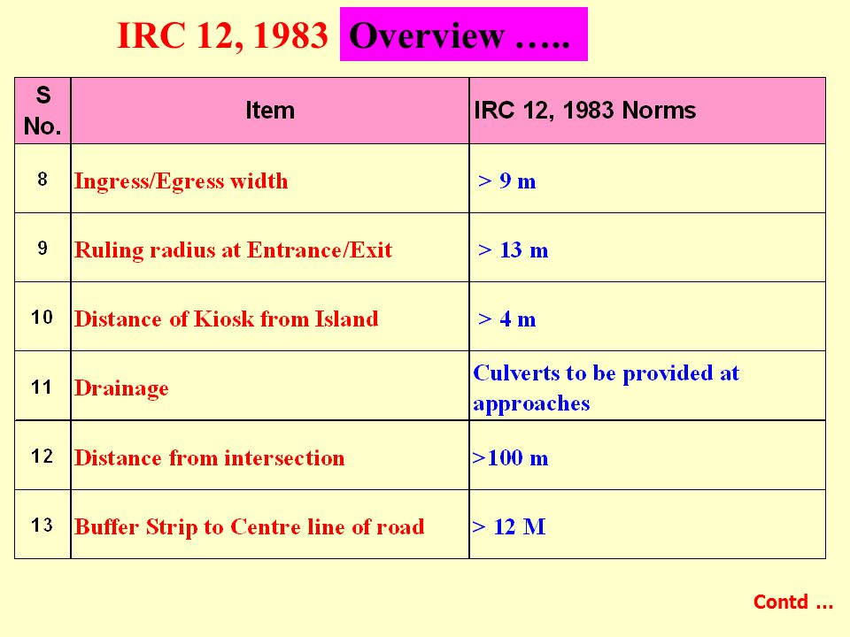 IRC 12, 1983Overview ….. Contd …