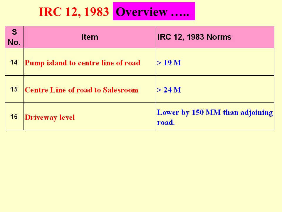 IRC 12, 1983Overview …..
