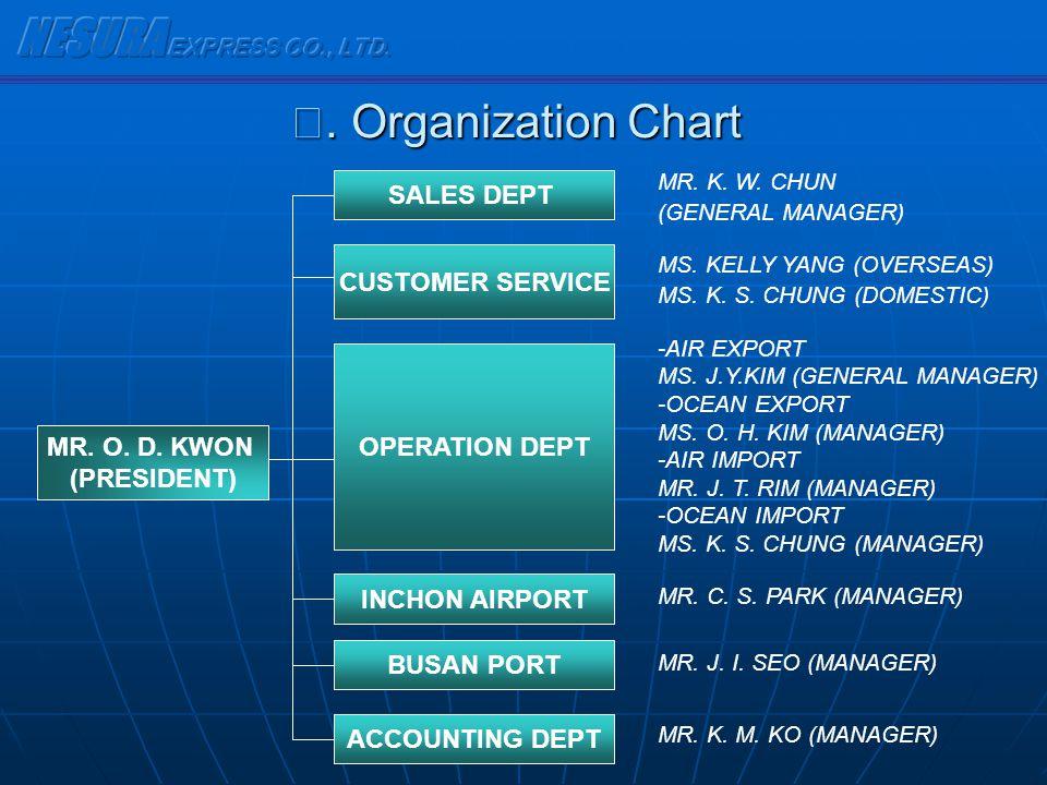 . Organization Chart. Organization Chart MR. O. D. KWON (PRESIDENT) SALES DEPT CUSTOMER SERVICE OPERATION DEPT INCHON AIRPORT BUSAN PORT ACCOUNTING DE