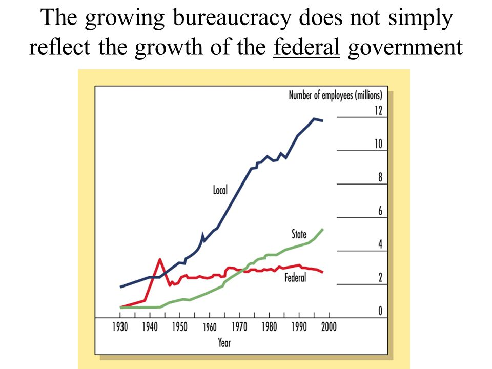 The growing bureaucracy does not simply reflect the growth of the federal government