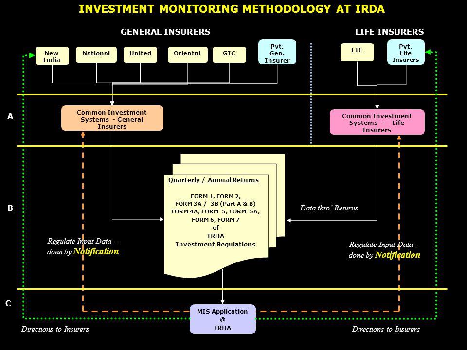 New India NationalUnitedOriental GIC Pvt. Gen. Insurer LIC Pvt. Life Insurers Common Investment Systems - General Insurers Common Investment Systems -
