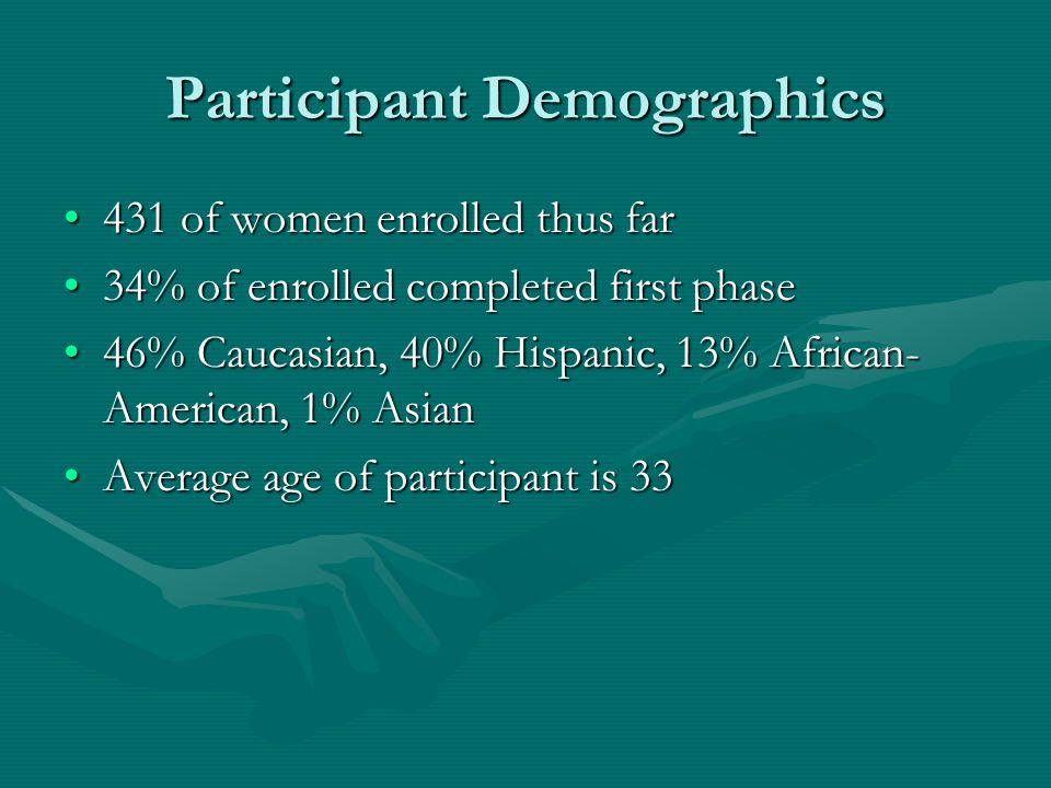 Participant Demographics 431 of women enrolled thus far431 of women enrolled thus far 34% of enrolled completed first phase34% of enrolled completed first phase 46% Caucasian, 40% Hispanic, 13% African- American, 1% Asian46% Caucasian, 40% Hispanic, 13% African- American, 1% Asian Average age of participant is 33Average age of participant is 33