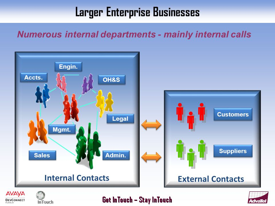 Numerous internal departments - mainly internal calls Internal Contacts External Contacts Larger Enterprise Businesses Customers Suppliers Accts.