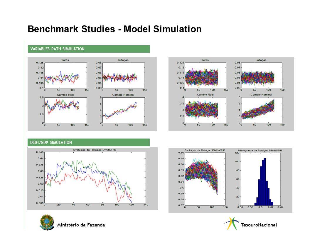 Ministério da FazendaTesouroNacional Benchmark Studies - Model Simulation VARIABLES PATH SIMULATION DEBT/GDP SIMULATION