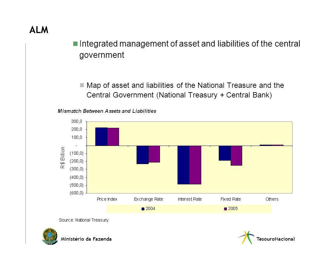 Ministério da FazendaTesouroNacional ALM Integrated management of asset and liabilities of the central government Map of asset and liabilities of the
