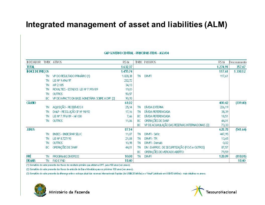 Ministério da FazendaTesouroNacional Integrated management of asset and liabilities (ALM)