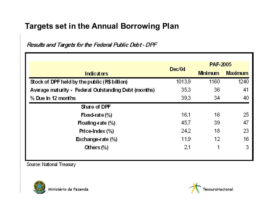 Ministério da FazendaTesouroNacional Targets set in the Annual Borrowing Plan