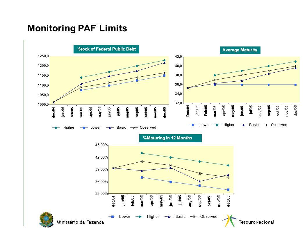 Ministério da FazendaTesouroNacional Monitoring PAF Limits HigherLowerBasicObserved