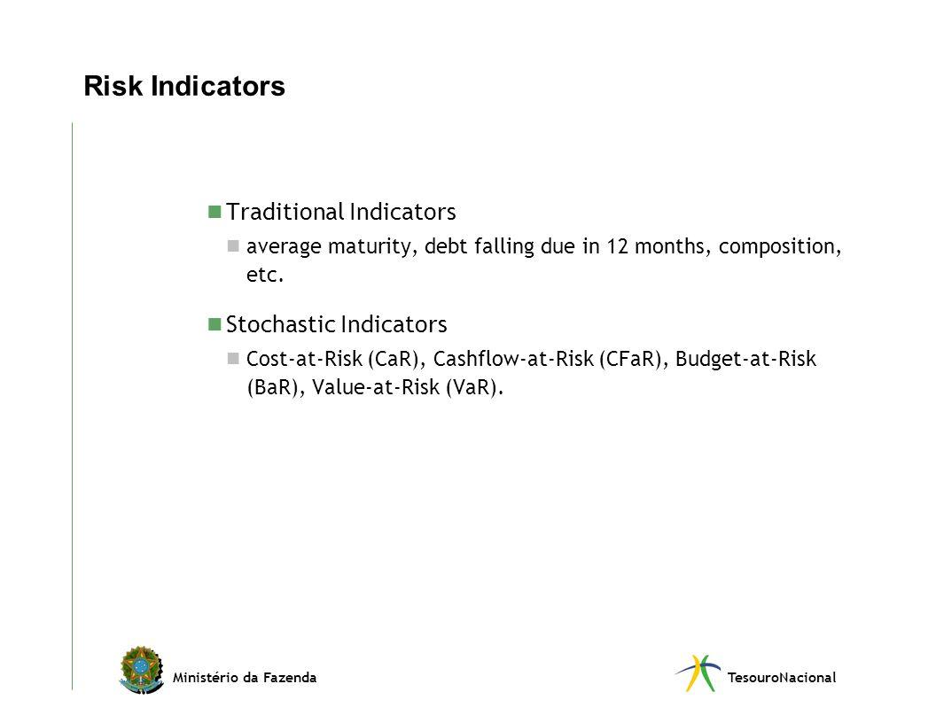 Ministério da FazendaTesouroNacional Risk Indicators Traditional Indicators average maturity, debt falling due in 12 months, composition, etc. Stochas