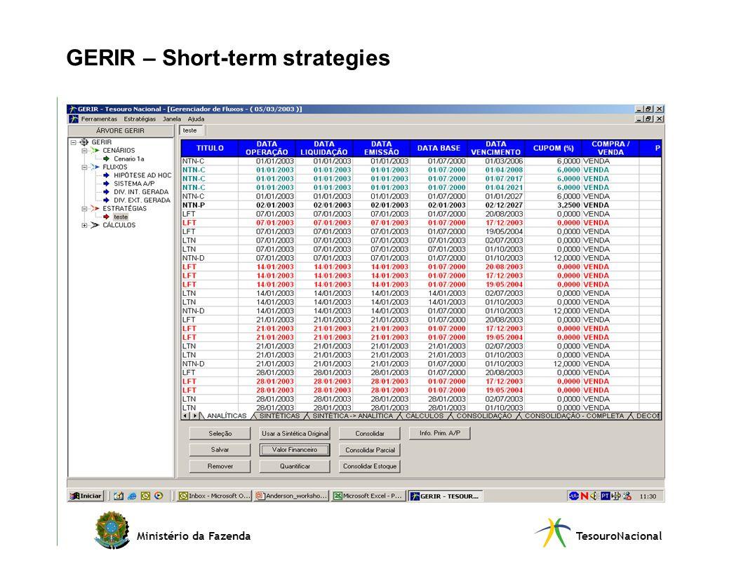 Ministério da FazendaTesouroNacional GERIR – Short-term strategies