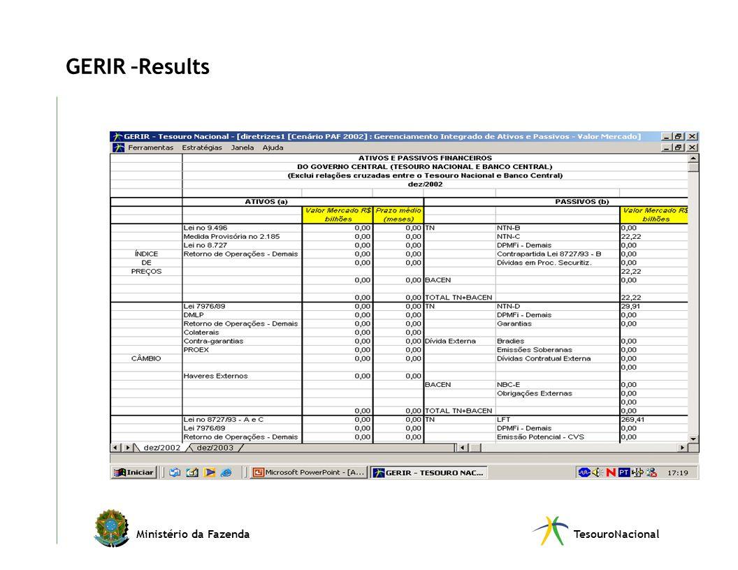 Ministério da FazendaTesouroNacional GERIR –Results