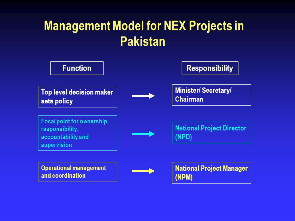 NEX Project Management and Administration Policies 1.Financial Management 2.In Country Travel 3.Procurement of Equipment and Services 4.Sub-contracting/ Outsourcing 5.CCB Grant Funding 6.Monitoring, Reporting and Evaluation 7.Resource Mobilization