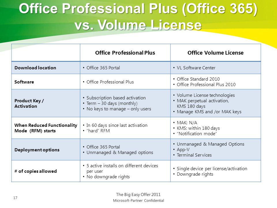 Office Professional PlusOffice Volume License Download location Office 365 Portal VL Software Center Software Office Professional Plus Office Standard