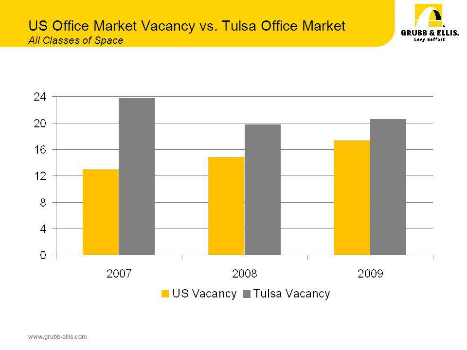 www.grubb-ellis.com US Office Market Vacancy vs. Tulsa Office Market All Classes of Space